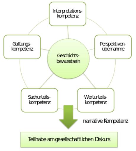 Die verschiedenen Kompetenzen führen zu einer Teilnahme am gesellschaftlichen Diskurs.