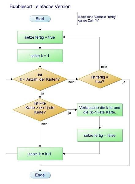 Ein Flussdiagramm zu Bubble Sort